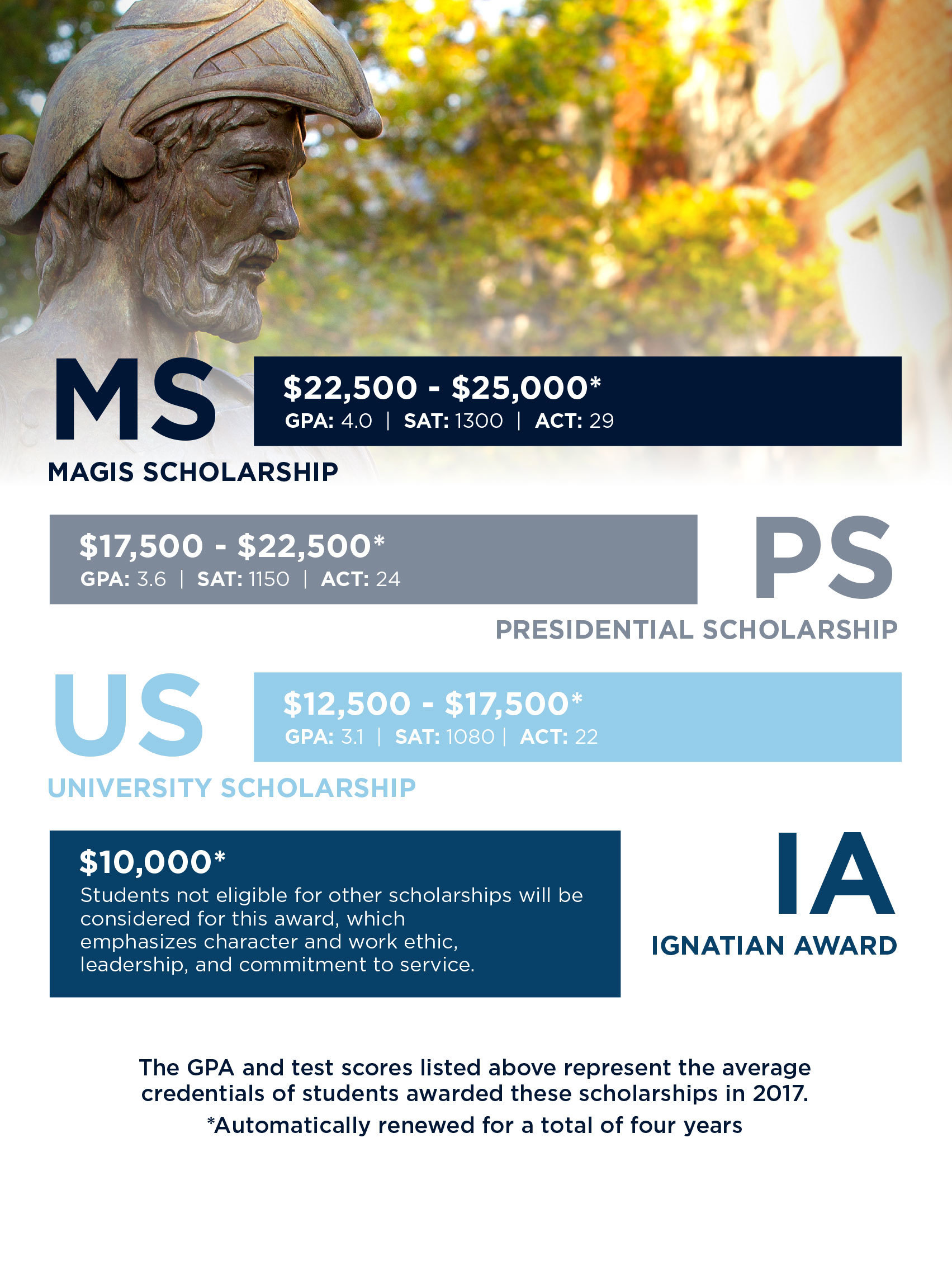 scholarship breakdown