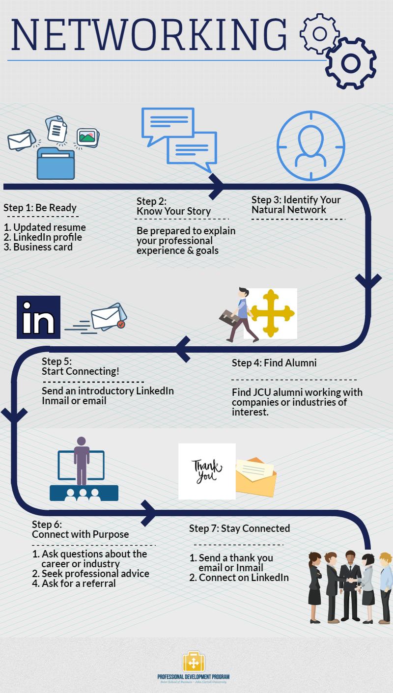 Networking – Boler Professional Development Program
