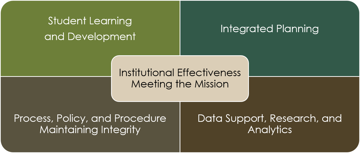 Office of institutional effectiveness - Office of institutional effectiveness ...